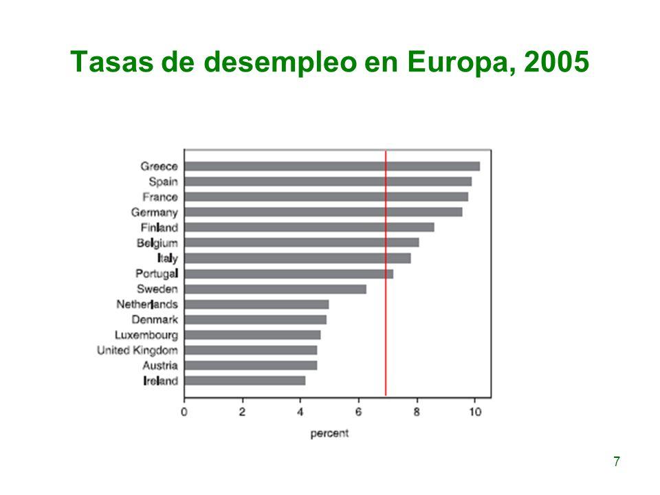 Tasas de desempleo en Europa, 2005 7