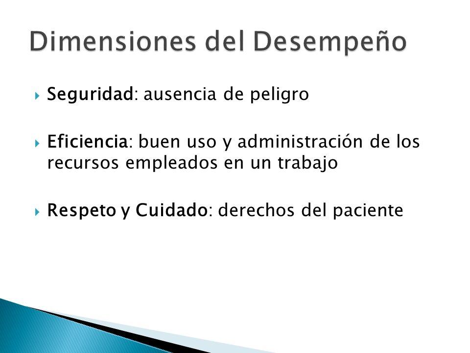 Seguridad: ausencia de peligro Eficiencia: buen uso y administración de los recursos empleados en un trabajo Respeto y Cuidado: derechos del paciente