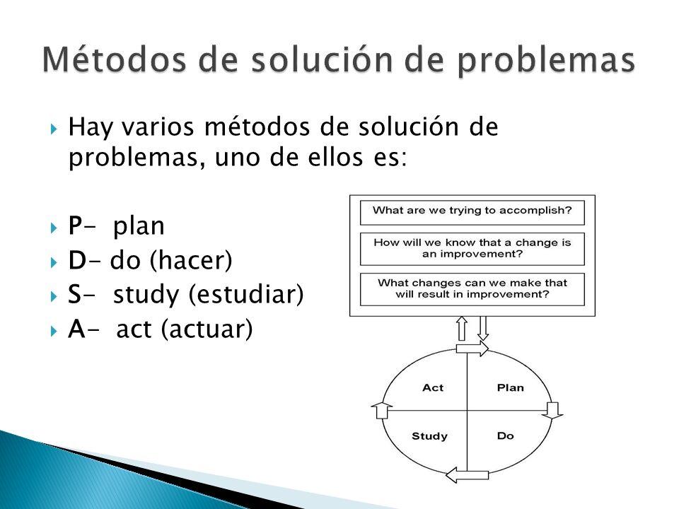 Hay varios métodos de solución de problemas, uno de ellos es: P- plan D- do (hacer) S- study (estudiar) A- act (actuar)