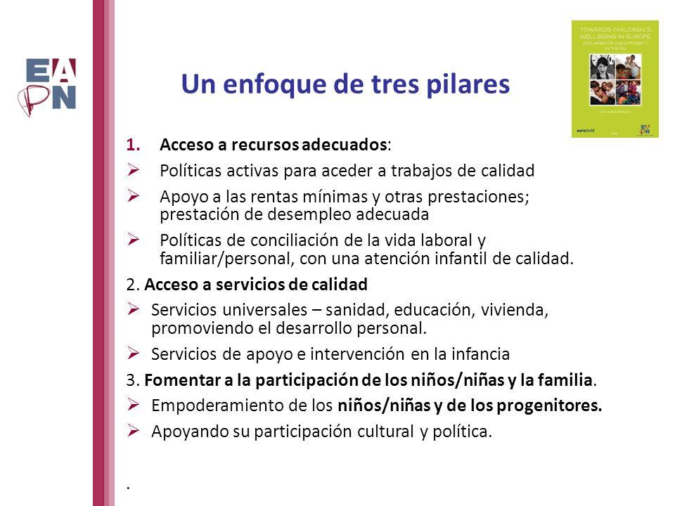 Un enfoque de tres pilares 1.Acceso a recursos adecuados: Políticas activas para aceder a trabajos de calidad Apoyo a las rentas mínimas y otras prestaciones; prestación de desempleo adecuada Políticas de conciliación de la vida laboral y familiar/personal, con una atención infantil de calidad.