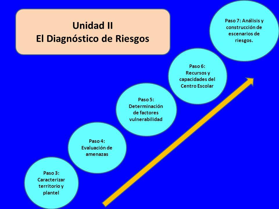 Unidad II El Diagnóstico de Riesgos Paso 3: Caracterizar territorio y plantel Paso 4: Evaluación de amenazas Paso 5: Determinación de factores vulnerabilidad Paso 6: Recursos y capacidades del Centro Escolar Paso 7: Análisis y construcción de escenarios de riesgos.