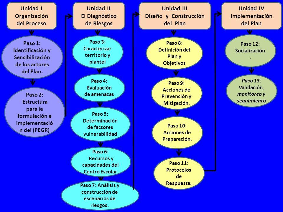 DESASTRE ANTES Prevención Mitigación Preparación Alerta DURANTE Respuesta.