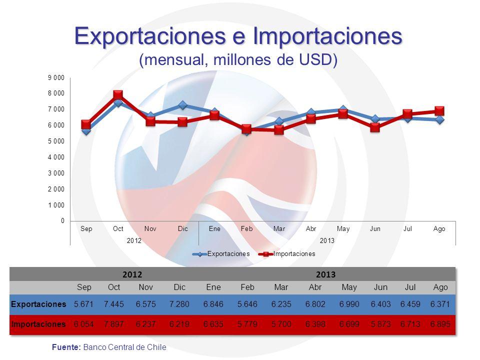 Exportaciones e Importaciones Exportaciones e Importaciones (mensual, millones de USD) Fuente: Banco Central de Chile