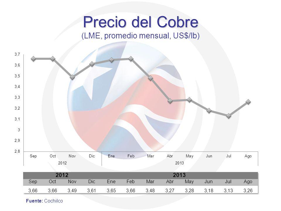 Precio del Cobre Precio del Cobre (LME, promedio mensual, US$/lb) Fuente: Cochilco