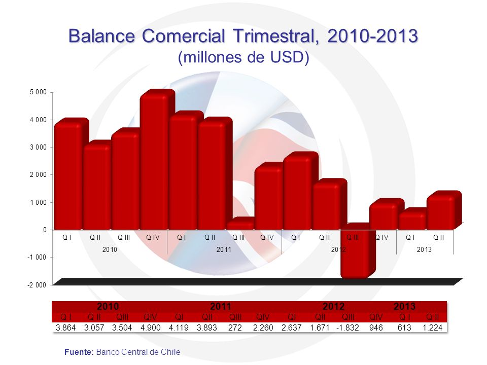 Balance Comercial Trimestral, 2010-2013 Balance Comercial Trimestral, 2010-2013 (millones de USD) Fuente: Banco Central de Chile