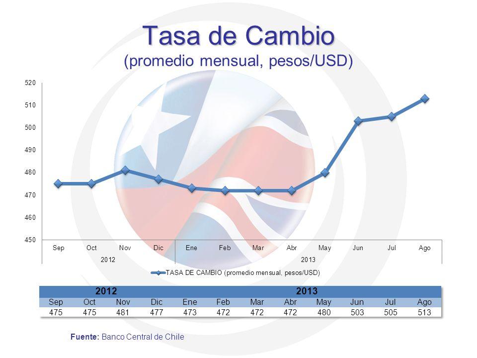 Tasa de Cambio Tasa de Cambio (promedio mensual, pesos/USD) Fuente: Banco Central de Chile
