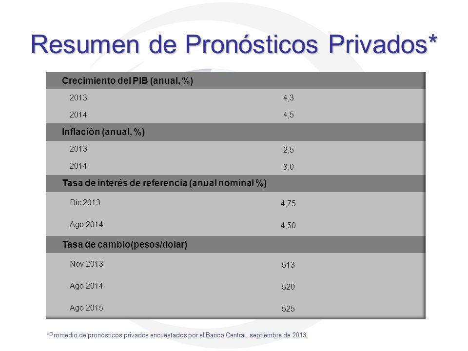 Resumen de Pronósticos Privados* *Promedio de pronósticos privados encuestados por el Banco Central, septiembre de 2013.