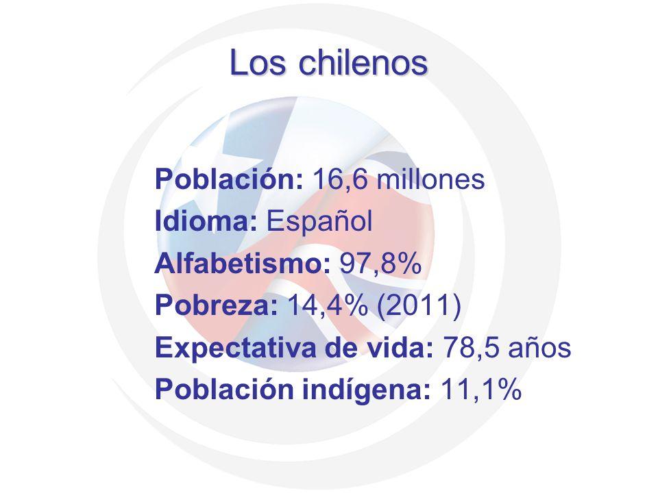 Los chilenos Población: 16,6 millones Idioma: Español Alfabetismo: 97,8% Pobreza: 14,4% (2011) Expectativa de vida: 78,5 años Población indígena: 11,1