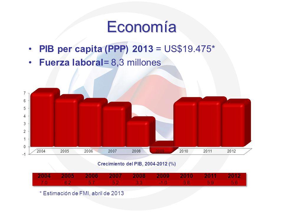 Economía PIB per capita (PPP) 2013 = US$19.475* Fuerza laboral= 8,3 millones * Estimación de FMI, abril de 2013 Crecimiento del PIB, 2004-2012 (%)