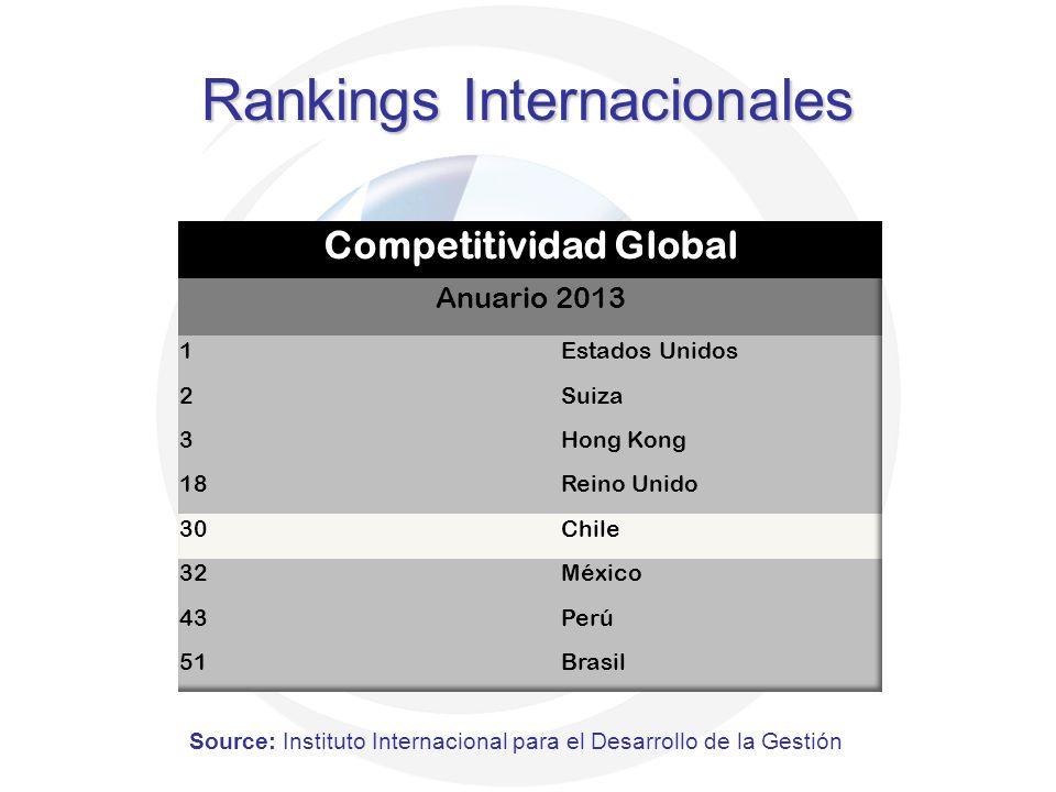 Source: Instituto Internacional para el Desarrollo de la Gestión