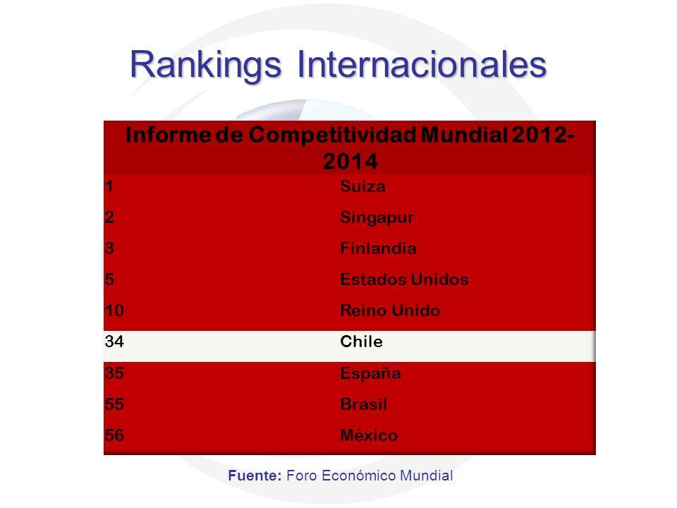 Rankings Internacionales Fuente: Foro Económico Mundial