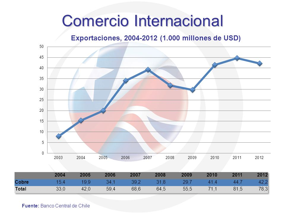 Comercio Internacional Fuente: Banco Central de Chile