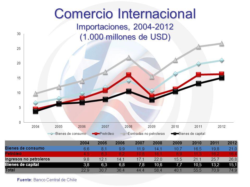 Comercio Internacional Importaciones, 2004-2012 (1.000 millones de USD) Fuente: Banco Central de Chile