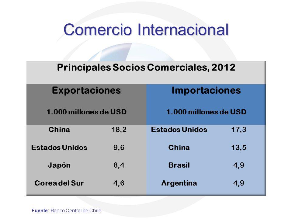 Comercio Internacional Fuente: Banco Central de Chile