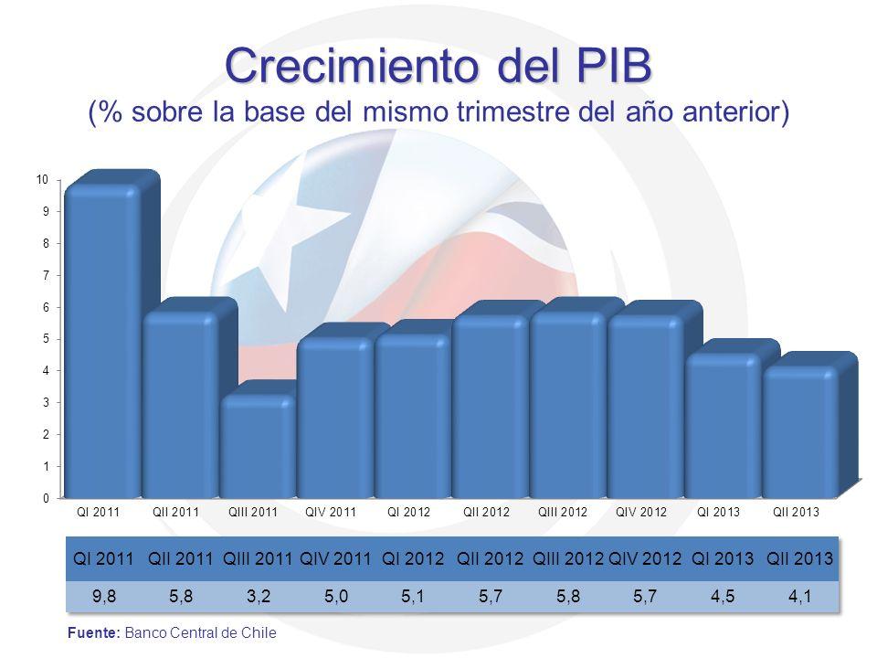 Crecimiento del PIB Crecimiento del PIB (% sobre la base del mismo trimestre del año anterior) Fuente: Banco Central de Chile