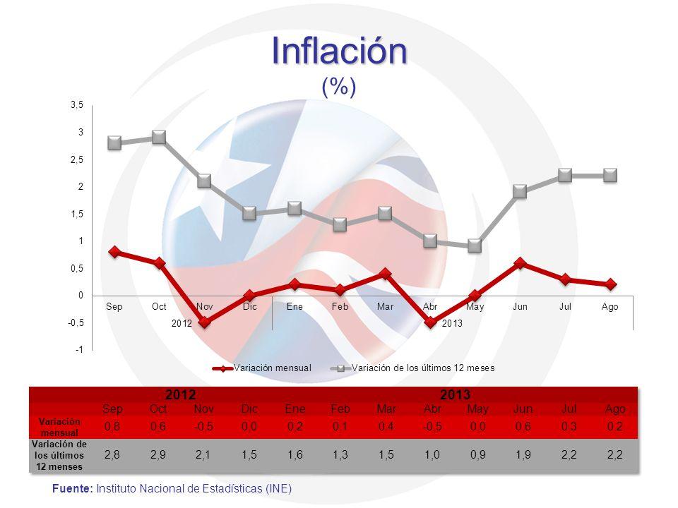 Inflación Inflación (%) Fuente: Instituto Nacional de Estadísticas (INE)