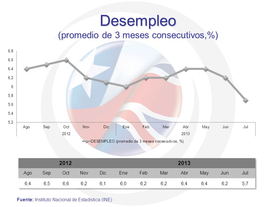 Desempleo Desempleo (promedio de 3 meses consecutivos,%) Fuente: Instituto Nacional de Estadística (INE)