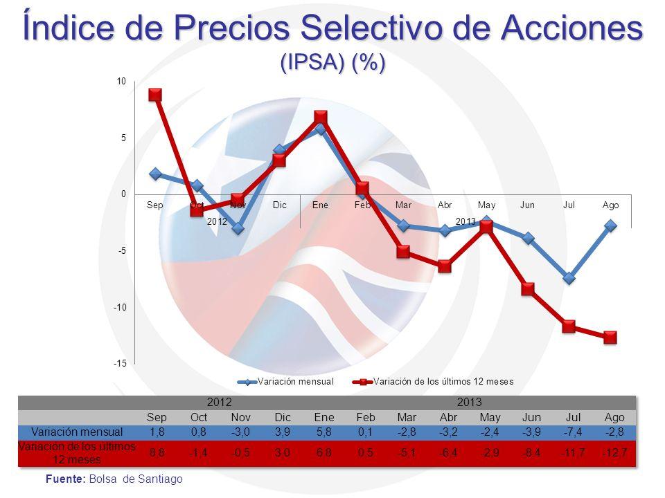 Fuente: Bolsa de Santiago Índice de Precios Selectivo de Acciones (IPSA) (%)