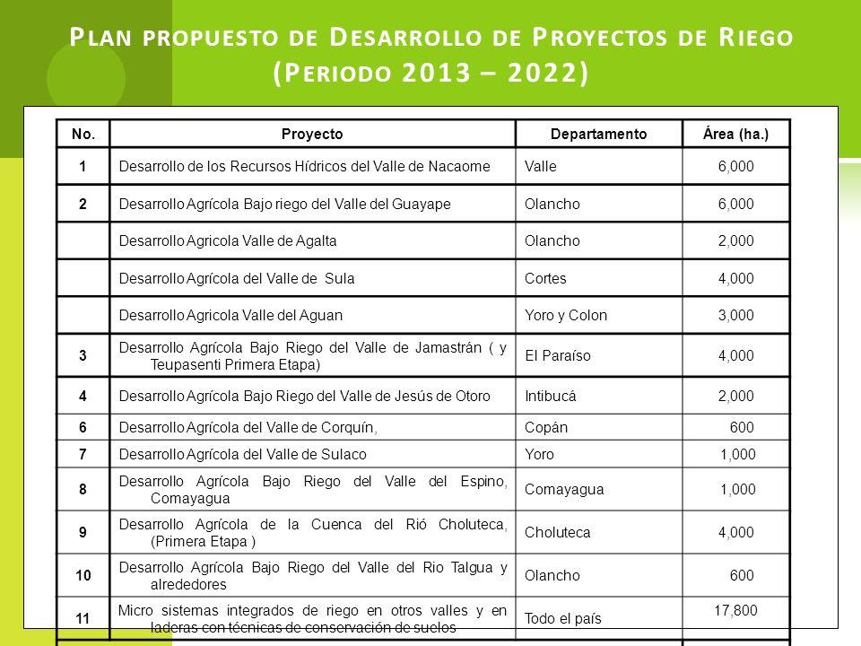 P LAN PROPUESTO DE D ESARROLLO DE P ROYECTOS DE R IEGO (P ERIODO 2013 – 2022) No.ProyectoDepartamentoÁrea (ha.) 1Desarrollo de los Recursos Hídricos d
