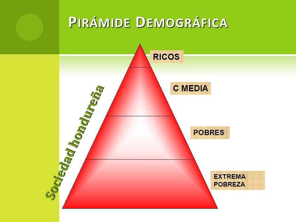 P IRÁMIDE D EMOGRÁFICA RICOS C MEDIA POBRES EXTREMA POBREZA Sociedad hondureña