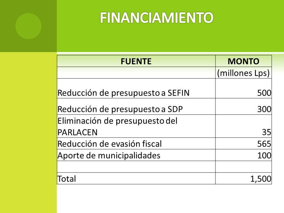 FUENTEMONTO (millones Lps) Reducción de presupuesto a SEFIN500 Reducción de presupuesto a SDP300 Eliminación de presupuesto del PARLACEN35 Reducción d
