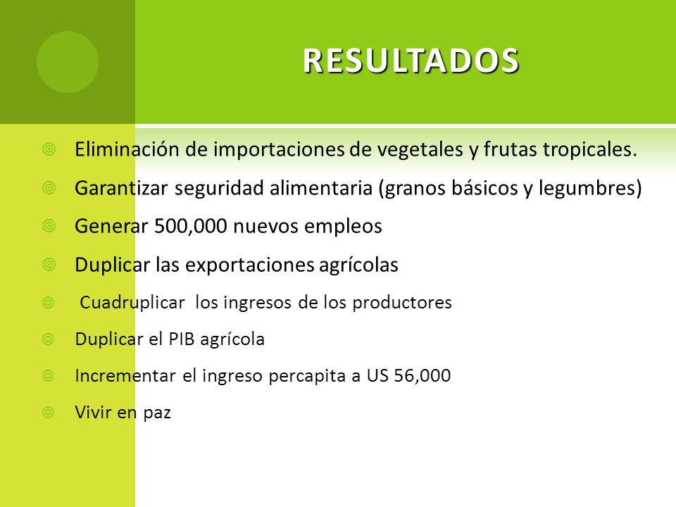 RESULTADOS Eliminación de importaciones de vegetales y frutas tropicales. Garantizar seguridad alimentaria (granos básicos y legumbres) Generar 500,00