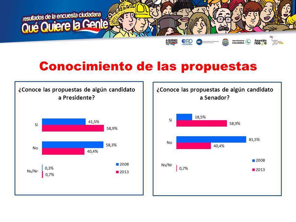 Conocimiento de las propuestas ¿Conoce las propuestas de algún candidato a Presidente.