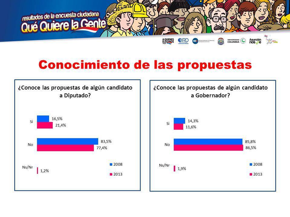 Conocimiento de las propuestas ¿Conoce las propuestas de algún candidato a Diputado.