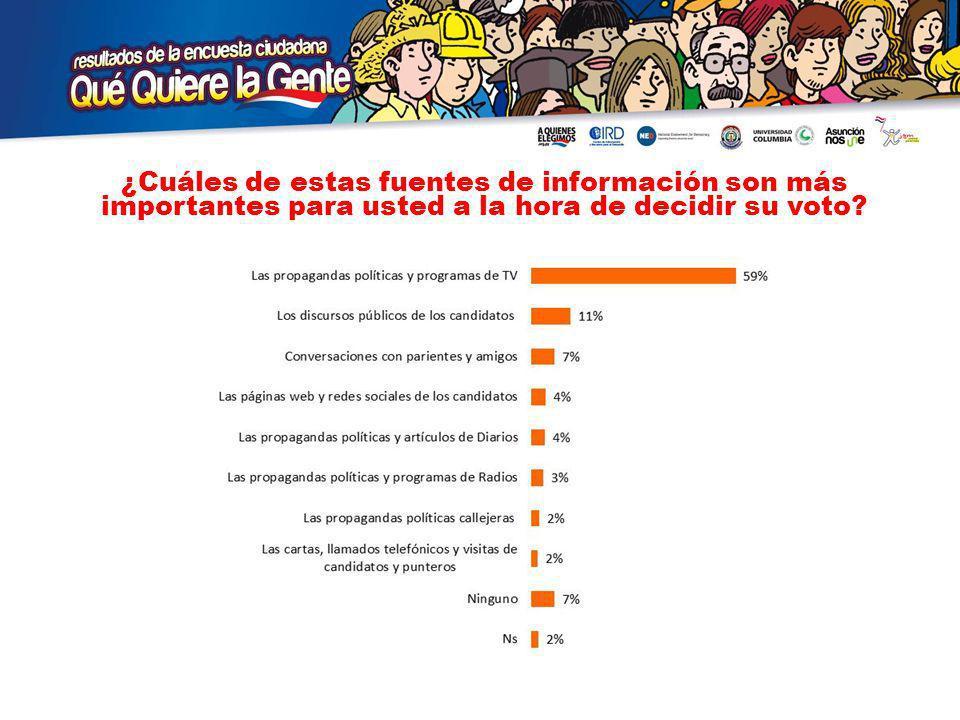 ¿Cuáles de estas fuentes de información son más importantes para usted a la hora de decidir su voto
