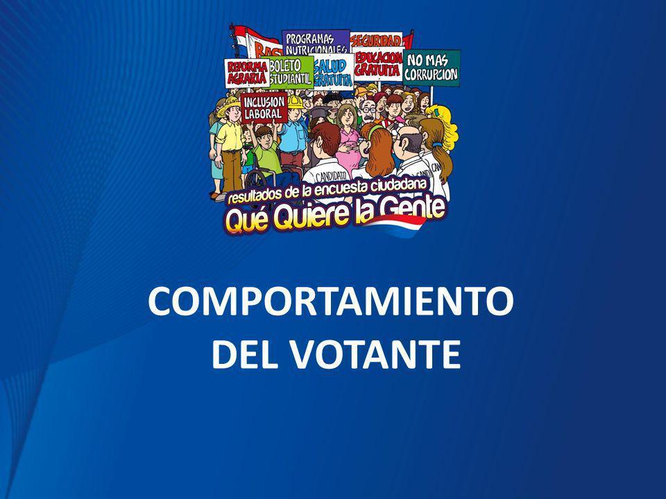 COMPORTAMIENTO DEL VOTANTE
