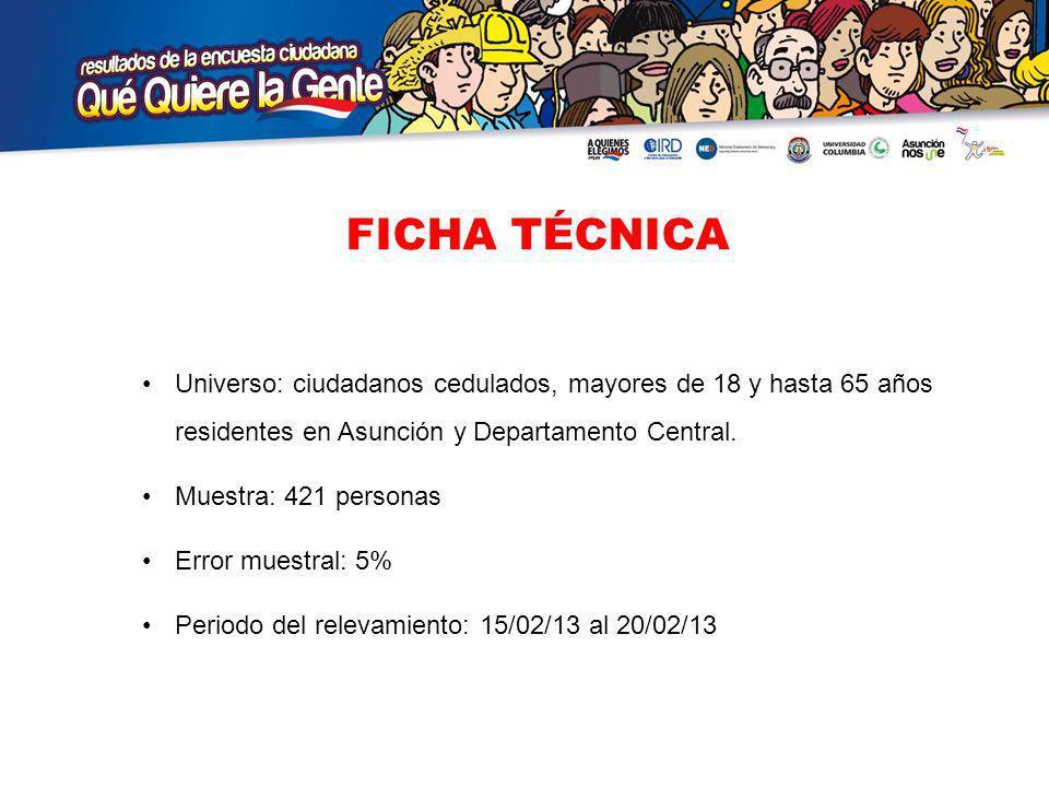 FICHA TÉCNICA Universo: ciudadanos cedulados, mayores de 18 y hasta 65 años residentes en Asunción y Departamento Central.