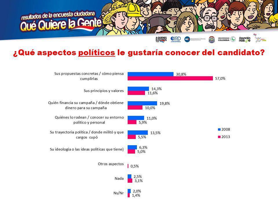 ¿Qué aspectos políticos le gustaría conocer del candidato