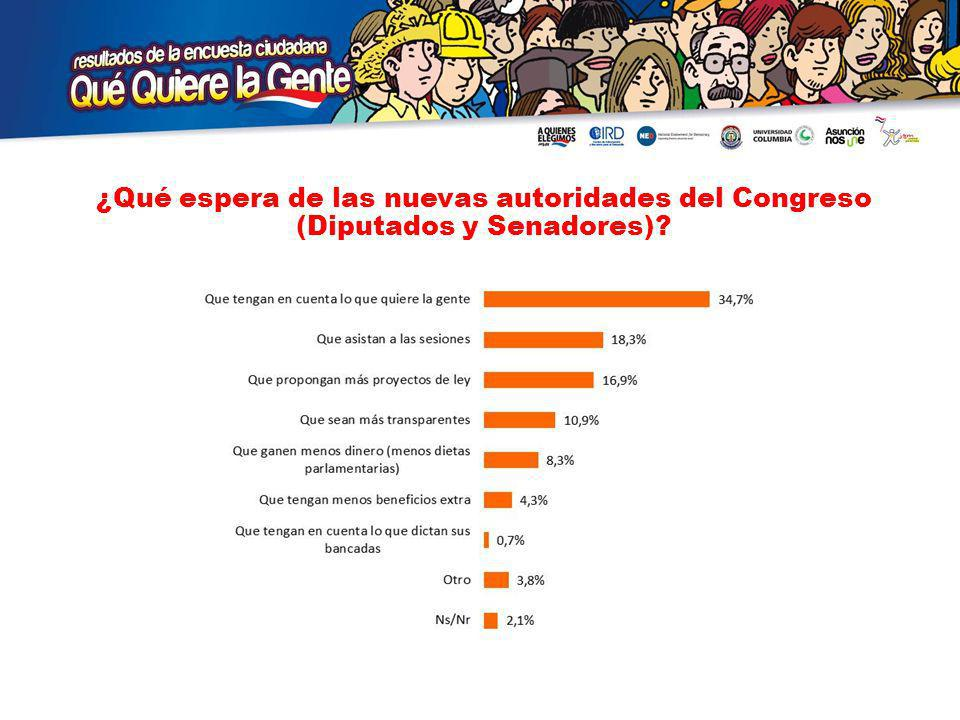 ¿Qué espera de las nuevas autoridades del Congreso (Diputados y Senadores)