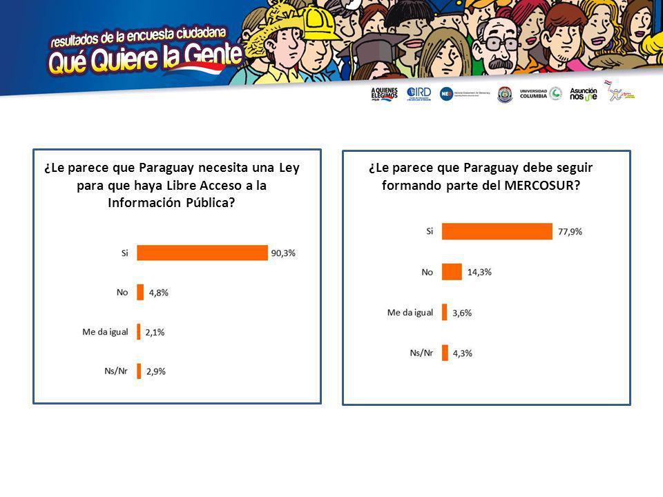 ¿Le parece que Paraguay debe seguir formando parte del MERCOSUR.