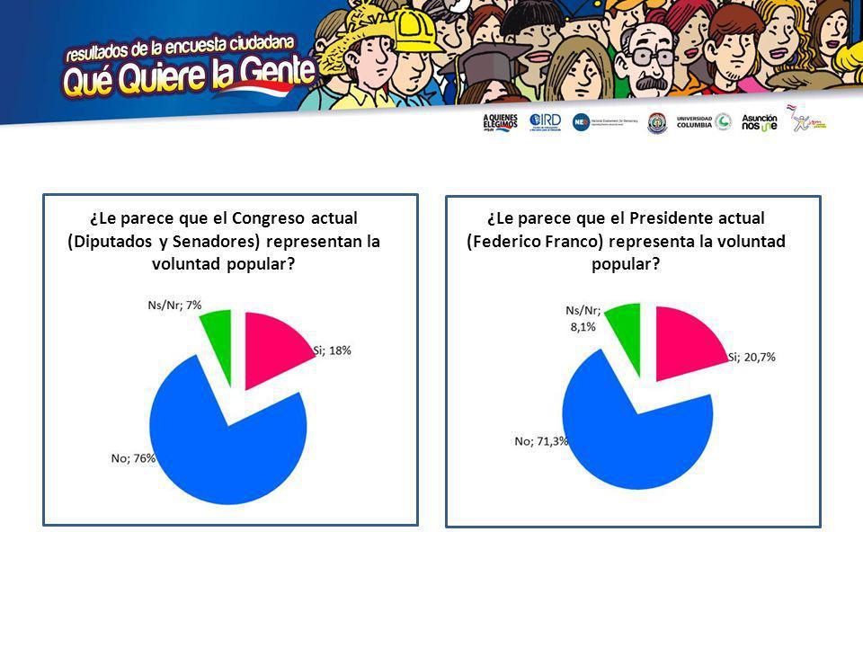 ¿Le parece que el Presidente actual (Federico Franco) representa la voluntad popular.