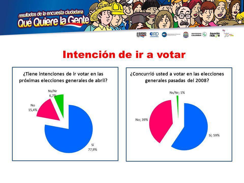 Intención de ir a votar ¿Tiene intenciones de ir votar en las próximas elecciones generales de abril.
