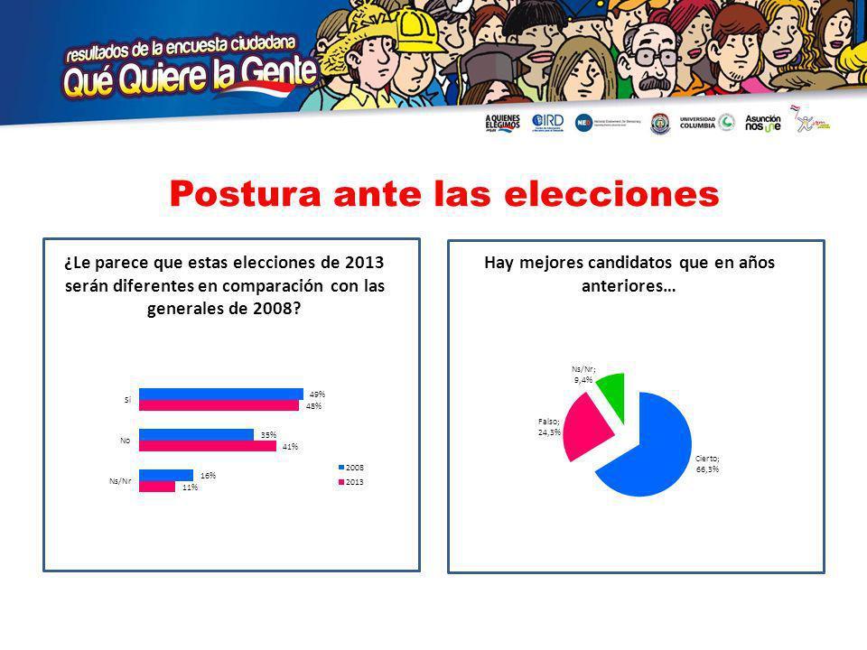 Postura ante las elecciones ¿Le parece que estas elecciones de 2013 serán diferentes en comparación con las generales de 2008.