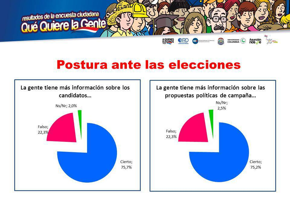 Postura ante las elecciones La gente tiene más información sobre los candidatos… La gente tiene más información sobre las propuestas políticas de campaña…