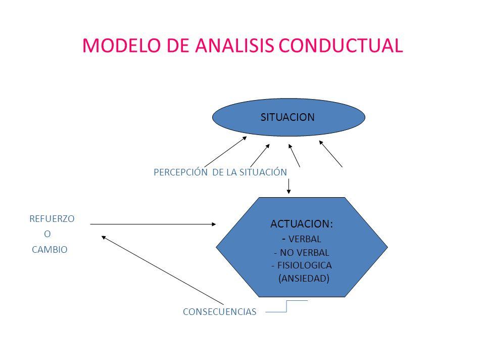 MODELO DE ANALISIS CONDUCTUAL PERCEPCIÓN DE LA SITUACIÓN REFUERZO O CAMBIO CONSECUENCIAS SITUACION ACTUACION: - VERBAL - NO VERBAL - FISIOLOGICA (ANSI