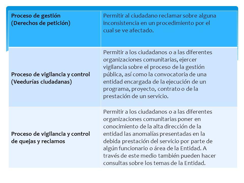 Proceso de gestión (Derechos de petición) Permitir al ciudadano reclamar sobre alguna inconsistencia en un procedimiento por el cual se ve afectado. P