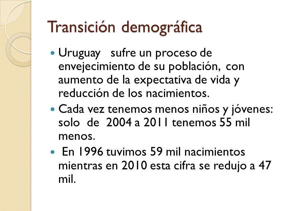 Transición demográfica Uruguay sufre un proceso de envejecimiento de su población, con aumento de la expectativa de vida y reducción de los nacimiento