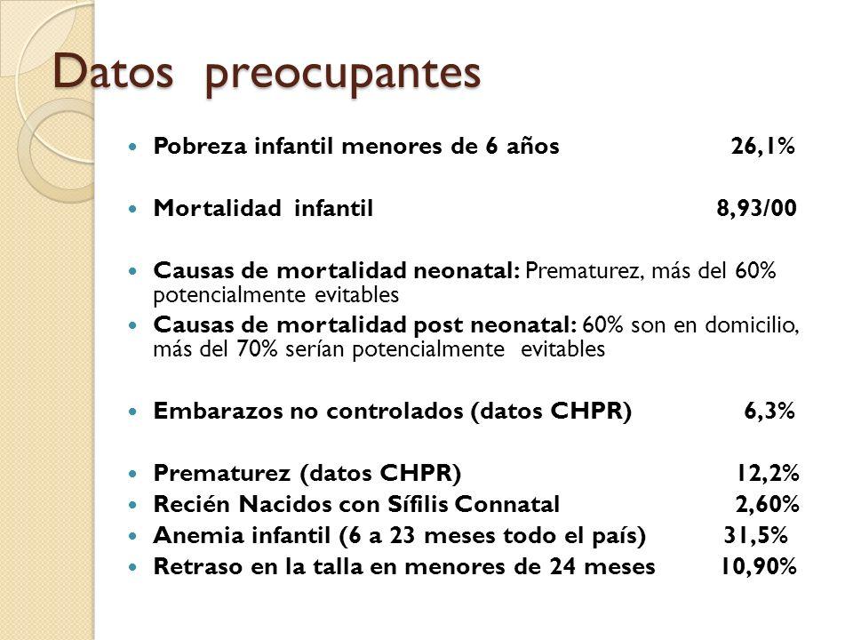 Datos preocupantes Pobreza infantil menores de 6 años 26,1% Mortalidad infantil 8,93/00 Causas de mortalidad neonatal: Prematurez, más del 60% potenci