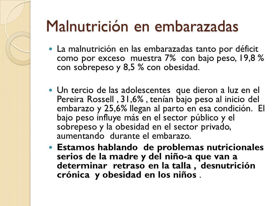 Malnutrición en embarazadas La malnutrición en las embarazadas tanto por déficit como por exceso muestra 7% con bajo peso, 19,8 % con sobrepeso y 8,5