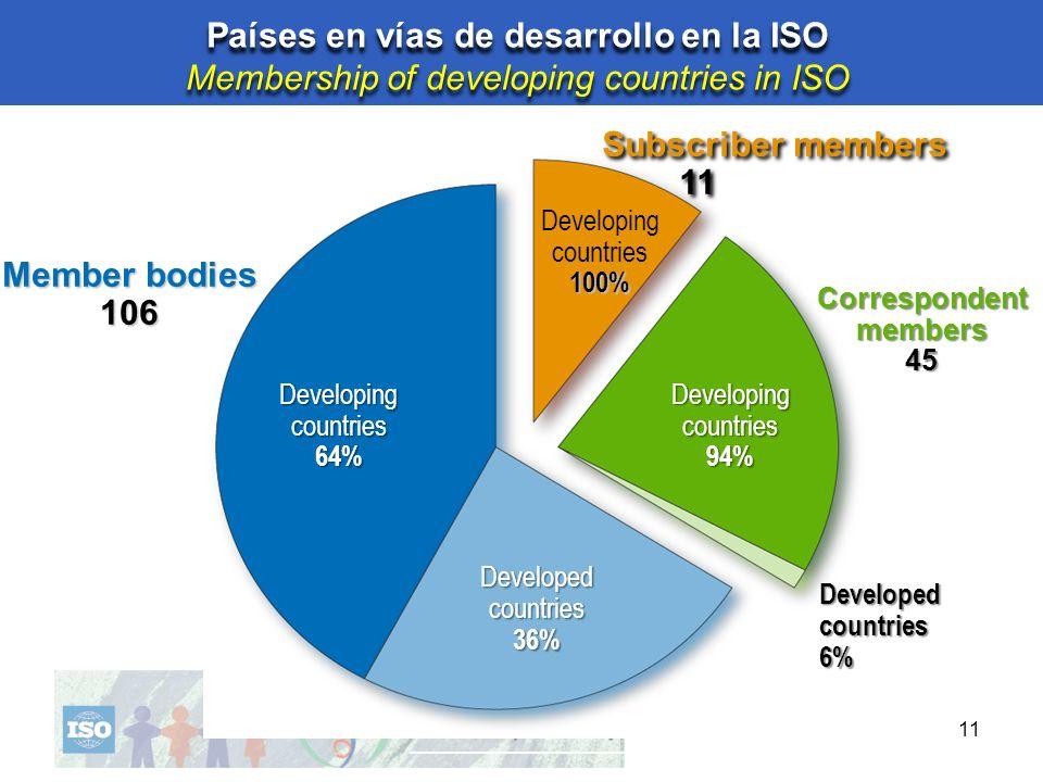 11 Developed countries 36% Developing 64% Member bodies 106 Developed countries 6% Developing countries 94% Correspondentmembers45 100% Subscriber mem