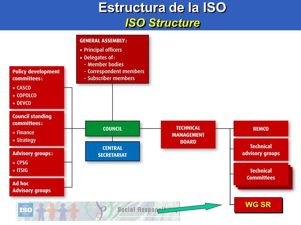 12 ISO Structure Estructura de la ISO ISO Structure 12 WG SR