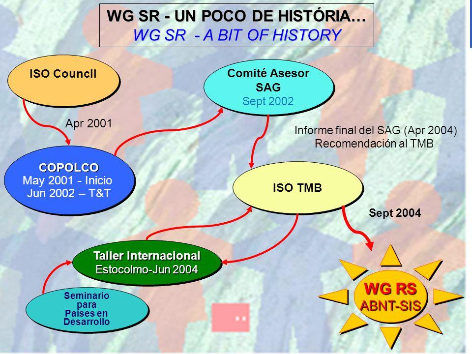 20 ISO Council COPOLCO May 2001 - Inicio Jun 2002 – T&T COPOLCO May 2001 - Inicio Jun 2002 – T&T ISO TMB Comité Asesor SAG Sept 2002 Comité Asesor SAG