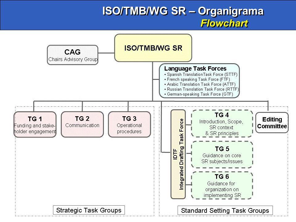 27 ISO/TMB/WG SR – Organigrama Flowchart ISO/TMB/WG SR – Organigrama Flowchart