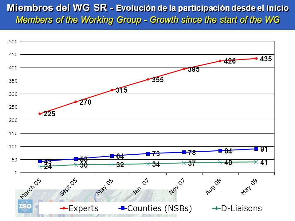 31 Miembros del WG SR - Evolución de la participación desde el inicio Members of the Working Group - Growth since the start of the WG
