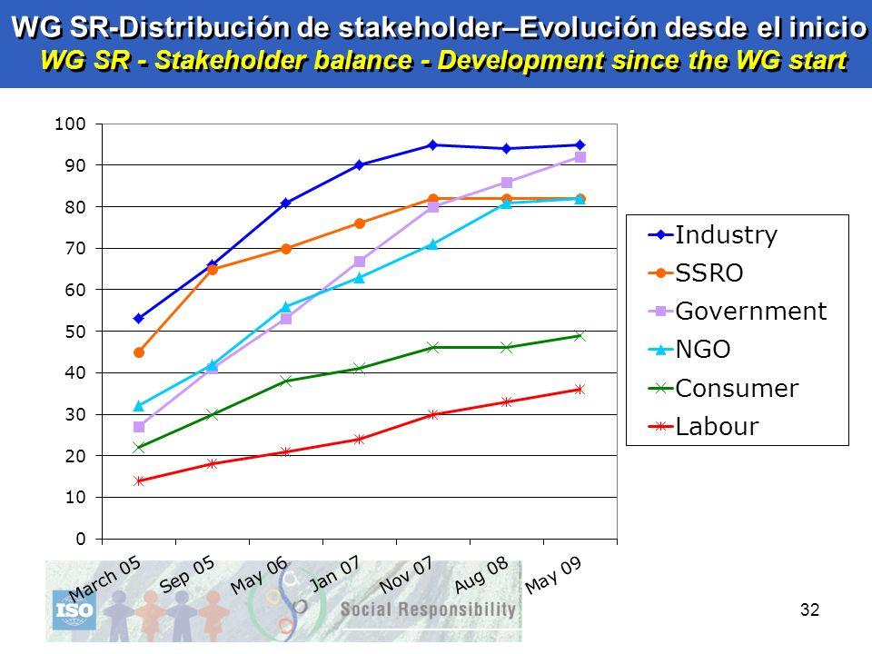 32 WG SR-Distribución de stakeholder–Evolución desde el inicio WG SR - Stakeholder balance - Development since the WG start