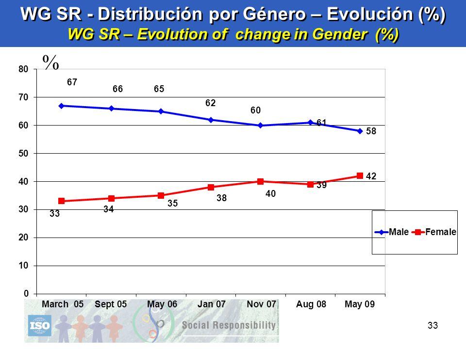 33 % WG SR - Distribución por Género – Evolución (%) WG SR – Evolution of change in Gender (%)